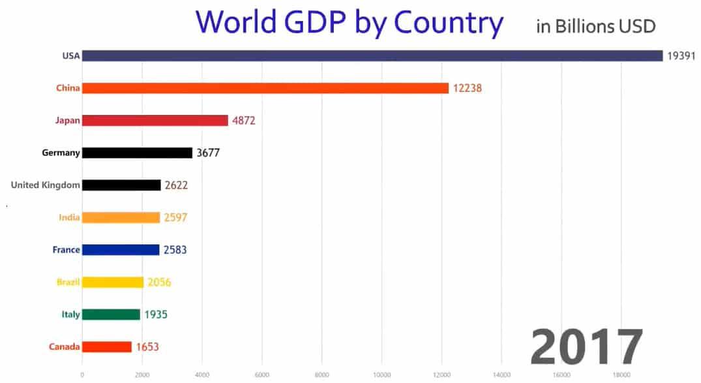 world-gdp-chart
