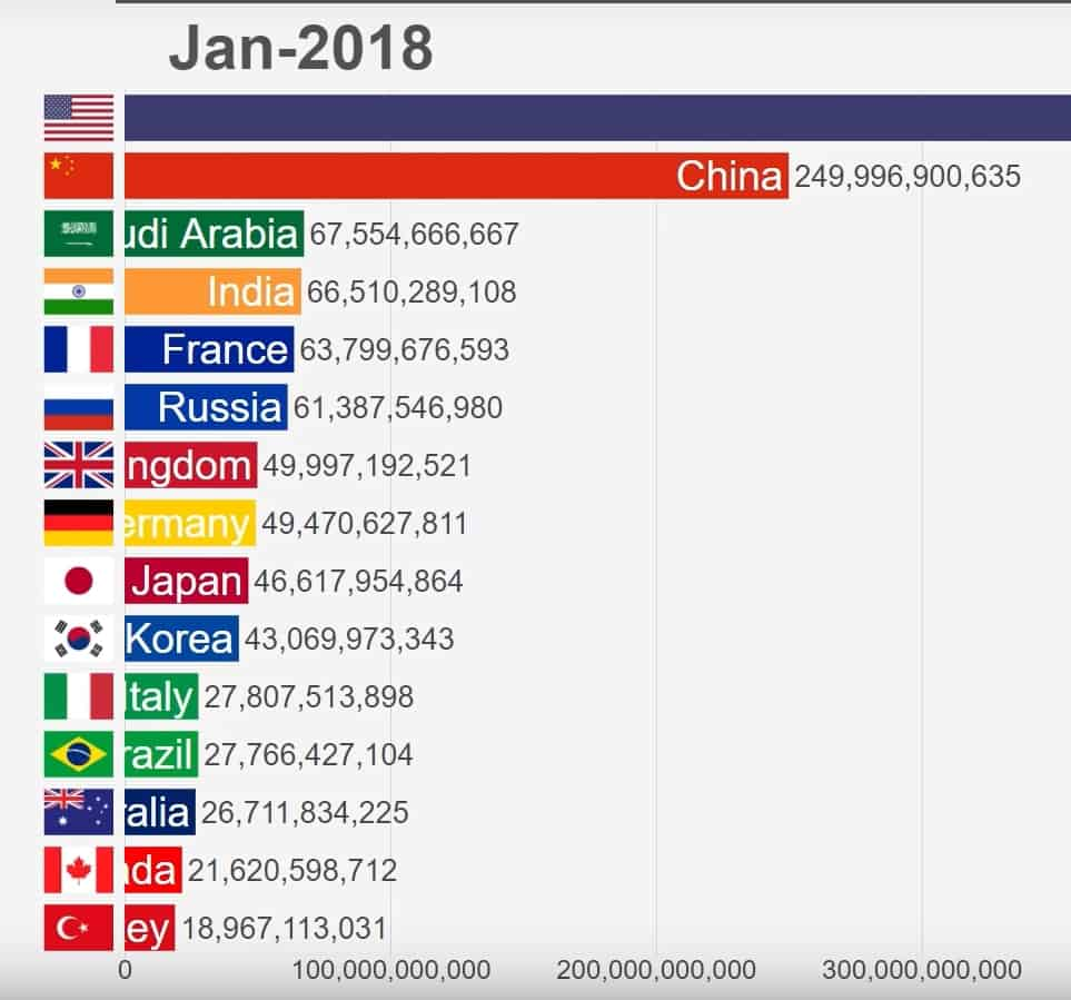2020-03-04 14_57_10-(9) Top 15 Countries by Military Spending (1914-2018) – YouTube